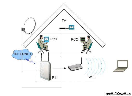 Бесплатный спутниковый интернет своими руками